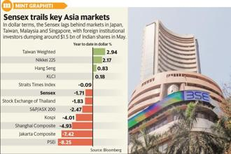 Sensex among the top performing markets in region in local currency terms. Graphic: Mint