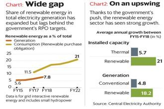 Share of renewable energy in total electricity generation has expanded but lags behind government's targets. Graphic: Mint