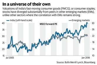 Valuations of FMCG or consumer staples firms have diverged materially compared to similar firms in other emerging markets, according to Bank of America Merrill Lynch.