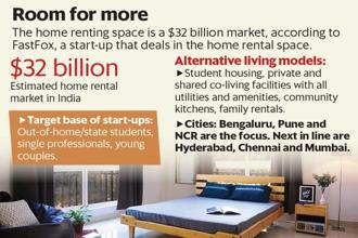 Co-living spaces with a community-like experience, student housing and even family rental solutions are rapidly picking up in cities such as Bengaluru, Pune and Delhi-National Capital Region.