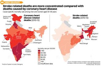A study shows that heart ailments caused more than 2.1 million deaths in India in 2015 at all ages. Graphic: Mint