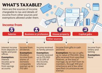 Here are the sources of income chargeable to tax and details of income from other sources and tax exemptions allowed under them. Graphic: Mint