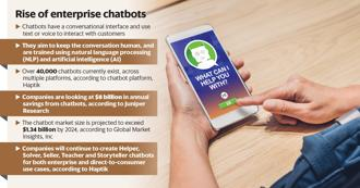 Chatbots have the potential to grow from $700 million in 2016 to $3 billion market in 2021, according to Mumbai-based chatbot platform, Haptik Infotech Pvt. Ltd.