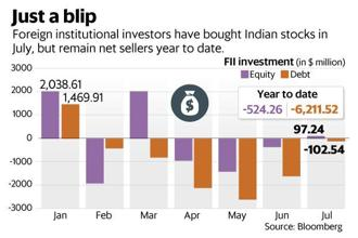 The ongoing US-China trade war is increasingly becoming a background noise for the Indian stock market. Graphic: Mint