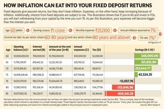 Fixed deposits give assured returns, but they don't beat inflation. Graphic: Mint