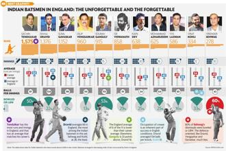 Compared with other places where the ball does a fair bit in the air and off the pitch, Indian batsmen have done much better in England. Graphic: Ahmed Raza Khan/Mint