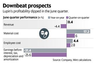 Lupin's profitability dipped in the June quarter. Graphic: Mint