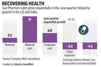 Sun Pharma's sales grew sequentially in the June quarter, helped by growth in the US and India.