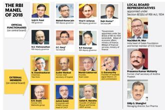 The RBI's central board doesn't have any women. Graphic: Ahmed Raza Khan/Mint