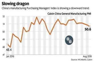The August Caixin China General Manufacturing PMI reading at 50.6 was lower than July's 50.8 and was also the lowest in 14 months. Graphic: Mint