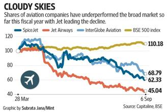 This week, InterGlobe Aviation (IndiGo), Jet Airways, Go Airlines (GoAir) and AirAsia launched several discount schemes. Graphic: Mint