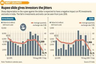 Between June quarter and now, the rupee dollar exchange rate has weakened almost 13% to 72.71 from 64.47. Graphic: Mint