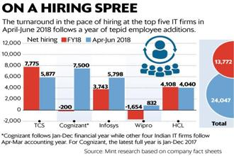 The top five IT companies in India, namely TCS, Cognizant, Infosys, Wipro and HCL Technologies, hired 24,047 in the June quarter, against 13,772 in the entire fiscal 2018. Graphic: Mint