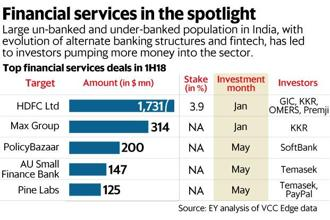 Large un-banked and under-banked population in India, with evolution of alternate banking structures and fintech, has led to investors pumping more money into the financial services sector. Graphic: Naveen Kumar Saini/Mint