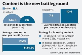 In April-June, Reliance Jio reported 10.6 GB average data consumption per user per month while for Bharti Airtel this was 7.8 GB. Graphic: Mint
