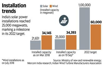 India's solar power installations reached 25,000 MW, marking a milestone in its 2022 target. Graphic: Mint
