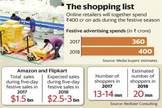 Flipkart's flagship Big Billion Days salewill start on 10 October. Amazon India's Great Indian Festival is also expected to start in the same month. Graphic: Mint