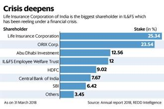 LIC is the largest shareholder in IL&FS, which has been reeling under a financial crisis. Graphic: Mint