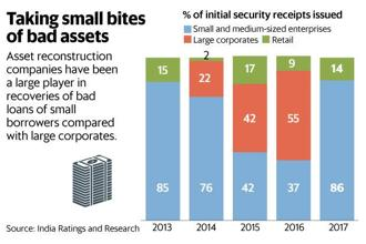 Of every ₹ 100 worth of bad assets bought, ARCs couldn't recover more than ₹ 9 in the case of large defaulters. Graphic: Mint