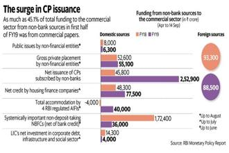 The dependence on commercial papers as a source of funds also explains the fear in the market after the IL&FS implosion. Graphic: Mint