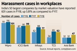 India's 50 largest companies by market valuation have reported 601 cases of sexual harassment in the workplace in FY18, up 5.81% from FY17. Graphic: Mint