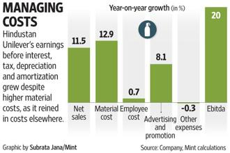 Hindustan Unilever's (HUL's) Ebitda grew in Q2 despite higher raw material costs, as it reined in costs elsewhere.
