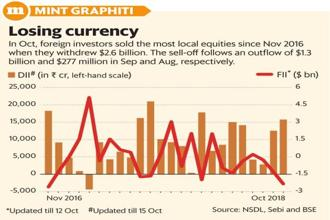 Depreciation of the rupee against the dollar and high crude oil prices are key factors behind the FIIs move to dump Indian stocks. Graphic: Mint