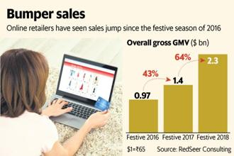 Amazon closed the gap with Flipkart during this year's Great Indian Festival, driven by strong sales of smartphones. Graphic: Mint