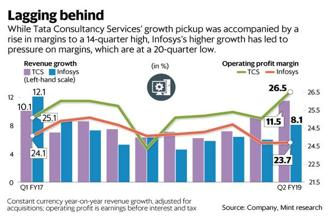 While TCS's growth pickup was accompanied by a rise in margins to a 14-year high, Infosys's higher growth has led to pressure on margins, which are at a 20-quarter low. Graphic: Mint