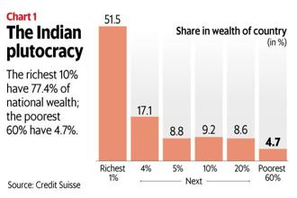 10% of the richest Indians have 77.4% of the wealth in India; the poorest 60% have 4.7%. Graphic: Mint