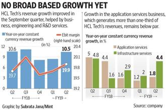HCL Technologies expects revenue growth in the second half of the fiscal year to be better than what the company delivered in the first half. Graphic: Mint