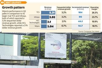 Wipro's performance in Q2 pales in comparison to larger rivals TCS and Infosys, both of which reported a 3.2% sequential growth in dollar revenue. Graphic: Mint