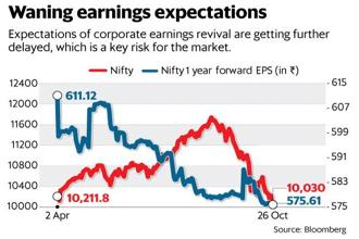 The fear gauge, or NSE's India volatility index, is hovering around the 19 mark. Graphic: Mint