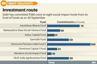 As part of its Startup India Action Plan, the government set up a ₹10,000 crore fund of funds within Sidbi in 2016, to be deployed over the 14th and 15th Finance Commission cycles. Graphic: Mint