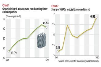 Bank lending to NBFCs grew at a scorching pace in September despite the IL&FS crisis coming to light that month. Graphic: Mint