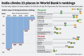 india ease of doing business rank jumps 23 places to 77 in world