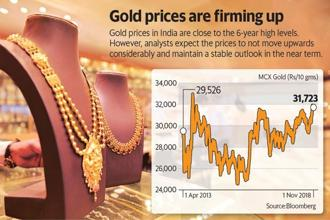 In the next three months, gold is expected to be around ₹32,000.