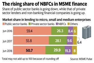 The share of NBFCs in total finance to MSMEs went up from 7.9% in December 2015 to 9.6% as on June 2017 and then spurted to 11.3% by June 2018. Graphic: Mint