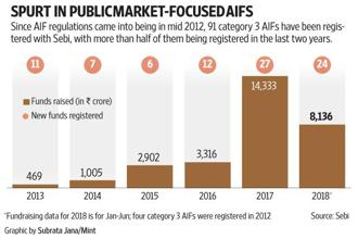 In 2017, Category 3 AIFs raised ₹14,333 crore while in the first half of 2018, they raised ₹8,136 crore, data from Sebi shows. Graphic: Mint