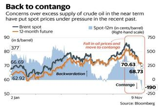 Concerns over excess supply of crude oil in the near-term have put spot prices under pressure in the recent past. Graphic: Mint