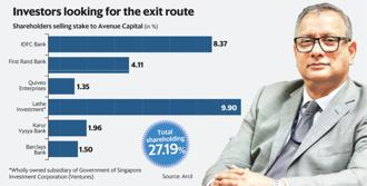 Arcil CEO Vinayak Bahuguna declined to divulge the value of the stake sale to Avenue Capital as a deal is yet to be finalized. Graphic: Mint