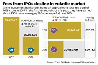 While investment banks earned approximately ₹625 crore in fees from IPOs in 2017, in the first 10 months of 2018 they have earned just about ₹504 crore. Graphic: Mint