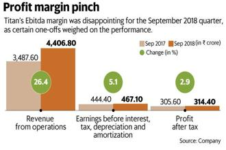 Titan's Ebitda margin was disappointing for the September quarter, as certain one-offs weighed on the performance. Graphic: Mint