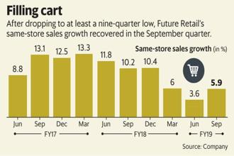 After dropping to at least a nine-quarter low, Future Retail's same-store sales growth recovered in the September quarter. Graphic: Mint