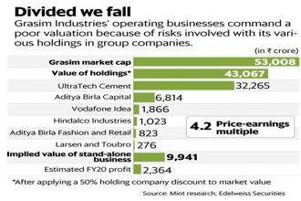Grasim Industries's operating businesses command a poor valuation because of risks involved with its various holdings in group companies. Graphic: Mint