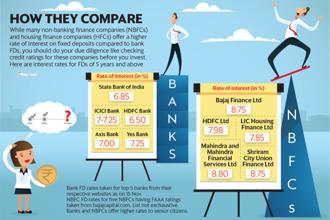 An alternative to NBFC FDs are short-term bond funds, which diversify your risk to multiple companies. Graphic: Santosh Sharma/Mint