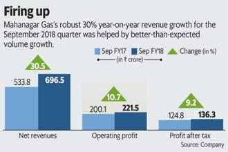 Mahanagar Gas's robust 30% year-on-year revenue growth for the September quarter was helped by better-than-expected volume growth. Graphic: Mint