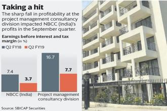 The sharp fall in profitability at the project management consultancy division impacted NBCC (India)'s profits in the September quarter. Graphic: Mint