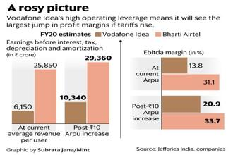 Reliance Jio's stance thus far has been to maintain tariffs at levels that are about 20% cheaper than competition.