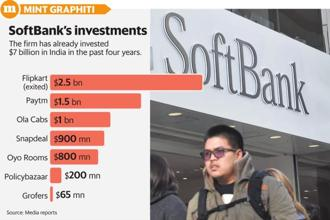 SoftBank is looking to tap newly appointed India head Sumer Juneja's past experience and ready insights into startups to make smarter—and larger—India investments. Graphic: Mint